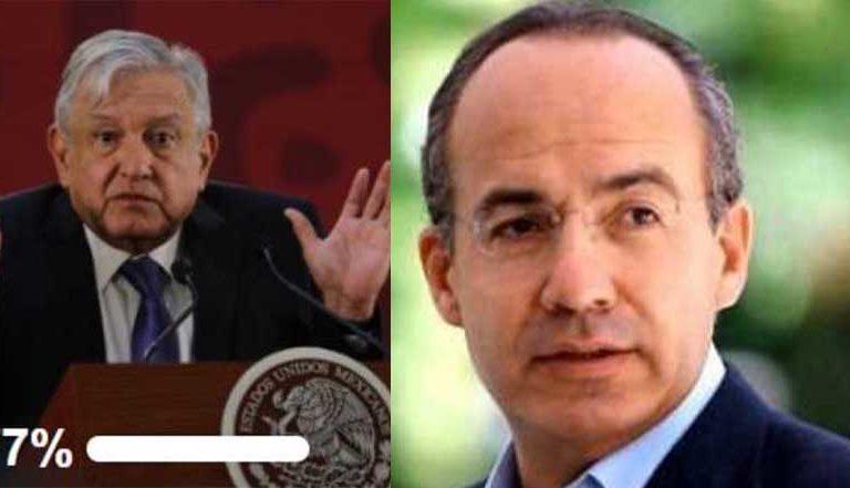 México Libre Lanza encuesta ¿volvería a votar por AMLO? 77% asegura que si