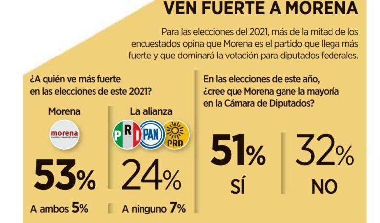 53% manifiesta preferencia por Morena en 2021; PRIANRD, sólo el 24%